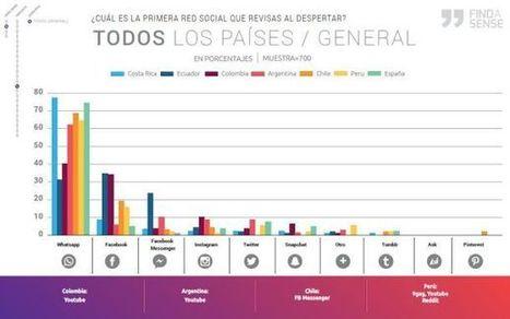 Redes sociales y adolescentes en latinoamérica y España bajo la lupa de un estudio (I) | Educar para proteger. Padres e hijos enREDados con las TIC | Scoop.it