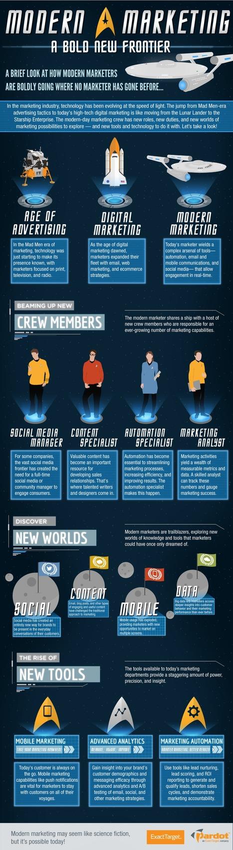 Modern Marketing: A Bold New Frontier [INFOGRAPHIC] - Pardot | Social Media & Internet Marketing Infographics | Scoop.it