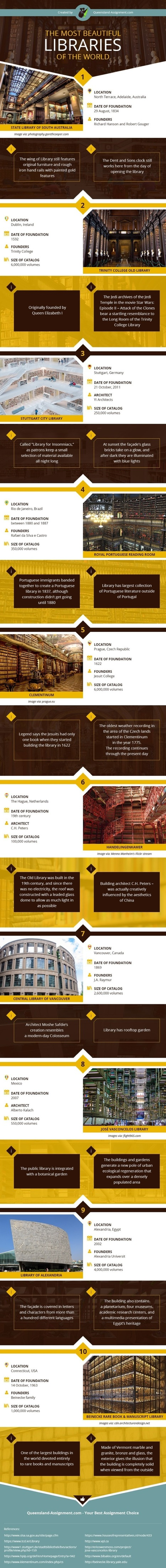 The most beautiful libraries in the world (infographic) | AdLit | Scoop.it