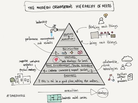 The Modern Organisation's Hierarchy of Needs | Organización y Futuro | Scoop.it