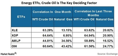 Crude Oil or Natural Gas: Which Drives Top Energy ETFs? - Market Realist | Oil and Gas daily | Scoop.it