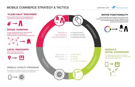 User Experience as a Multi Channel Customer Journey - The UX Review | Digital & Mobile Marketing Toolkit | Scoop.it