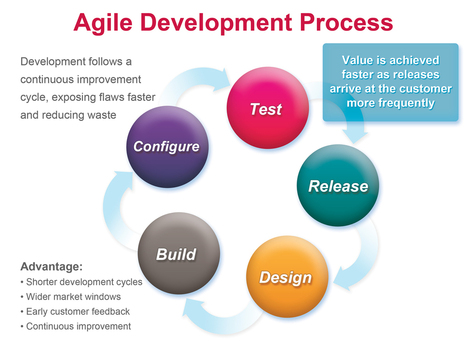 Agile Strategy Helps In Maturity, More Business, Sustained Growth - Quality Assurance and Project Management | Project Management and Quality Assurance | Scoop.it