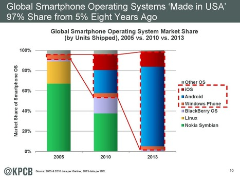 """Made in USA"" Smartphone OS share surges from 5% to 97% in 8 years 