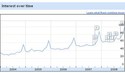 Malbec selon Google Insights | Autour du vin | Scoop.it