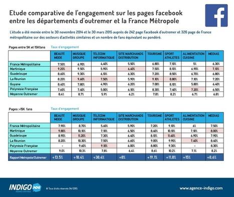 Etude de l'engagement facebook entre la Métropole et l'Outremer | Webmarketing Reseaux Sociaux Community Manager SEO et E-Réputation | Suivez nous en live sur Twitter @agenceindigo | Scoop.it