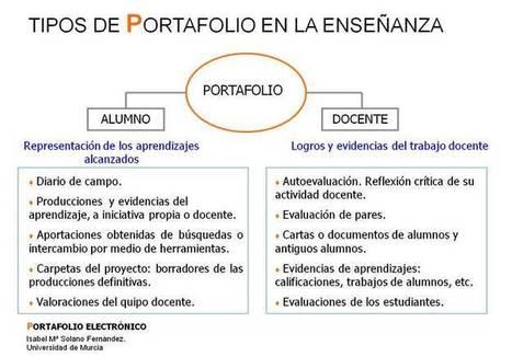 Portafolio_electronico_(tipos_en_la_ensenanza).jpg (736x514 pixels) | #ccfuned: Portafolio Digital en la Educación | Scoop.it