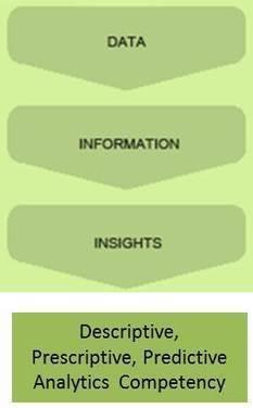 Predictive, Descriptive, Prescriptive Analytics - AnalyticBridge | learning about predictive analytics | Scoop.it