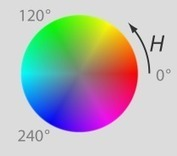Math behind colorspace conversions, RGB-HSL | Niwa | color grading | Scoop.it