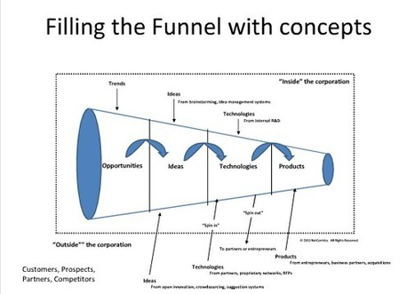 The new extended innovation funnel | Digital Marketing | Scoop.it