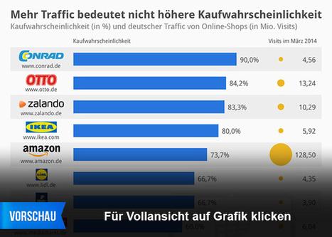 Infografik: Mehr Traffic bedeutet nicht höhere Kaufwahrscheinlichkeit   E-Labs   Scoop.it