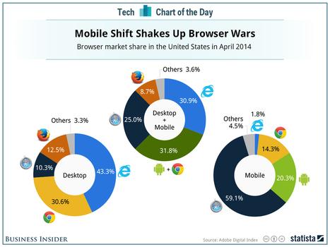Internet Explorer Has Basically Been Annihilated By Google's Chrome Browser | Entrepreneurship, Innovation | Scoop.it