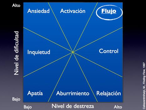 Conectados al flujo | Mikel Agirregabiria | Sociedad 3.0 | Scoop.it