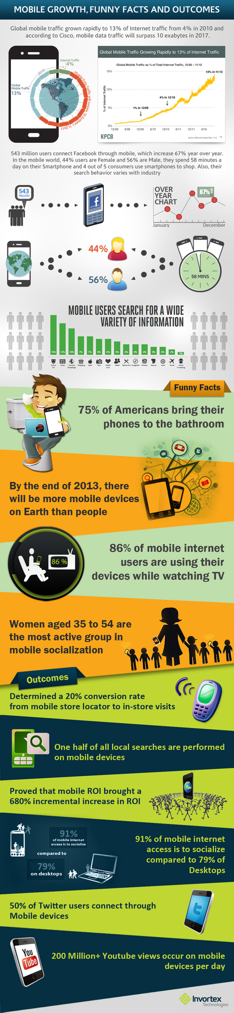 Mobile Devices and the Users Growth [Infographic] - Business 2 Community | 21st Century Leadership | Scoop.it