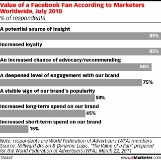 """What Brand Marketers Expect from Social Media Followers - eMarketer   """"latest technology news""""   Scoop.it"""