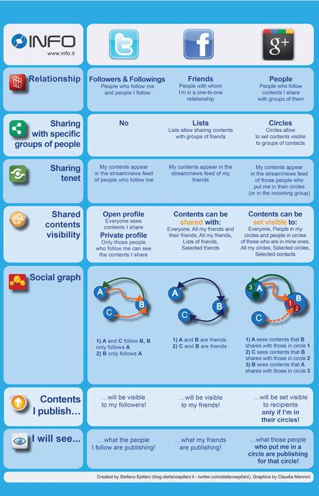 Parecidos y diferencias entre Google+, Twitter y Facebook | Google+, Pinterest, Facebook, Twitter y mas ;) | Scoop.it