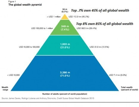 If We Don't Change the Way Money Is Created and Distributed, Rising Inequality Will Trigger Social Disorder | Gold and What Moves it. | Scoop.it