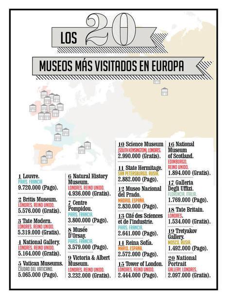 Los 20 museos más visitados en Europa - up & down - Forbes España   Nuevas Tecnologías en Arqueología, Patrimonio y Museos   Scoop.it