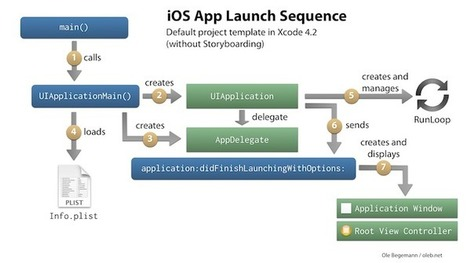 Revisiting the App Launch Sequence on iOS – Ole Begemann | ios develop | Scoop.it