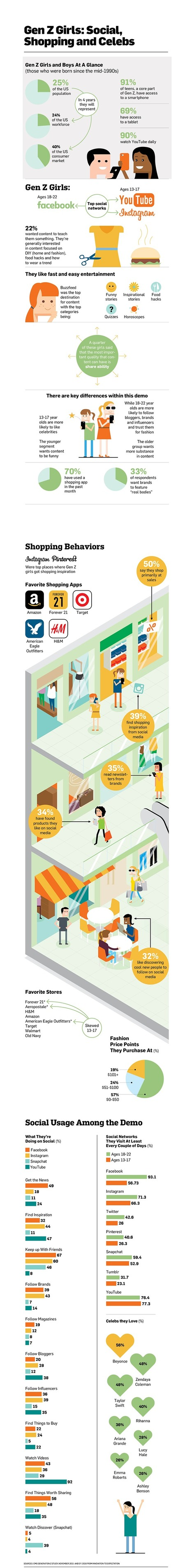 Infographic: Here's How Gen Z Girls Prefer to Shop and Socialize Online | Portugueses Curious | Scoop.it