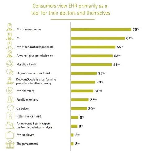 E-santé: les patients sont prêts à sauter le pas | Seniors | Scoop.it