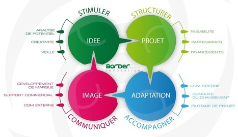 Borderlines Innovation une toute jeune société spécialisée dans l'accompagnement à l'innovation à Brest / Bretagne   L'innovation ouverte   Scoop.it