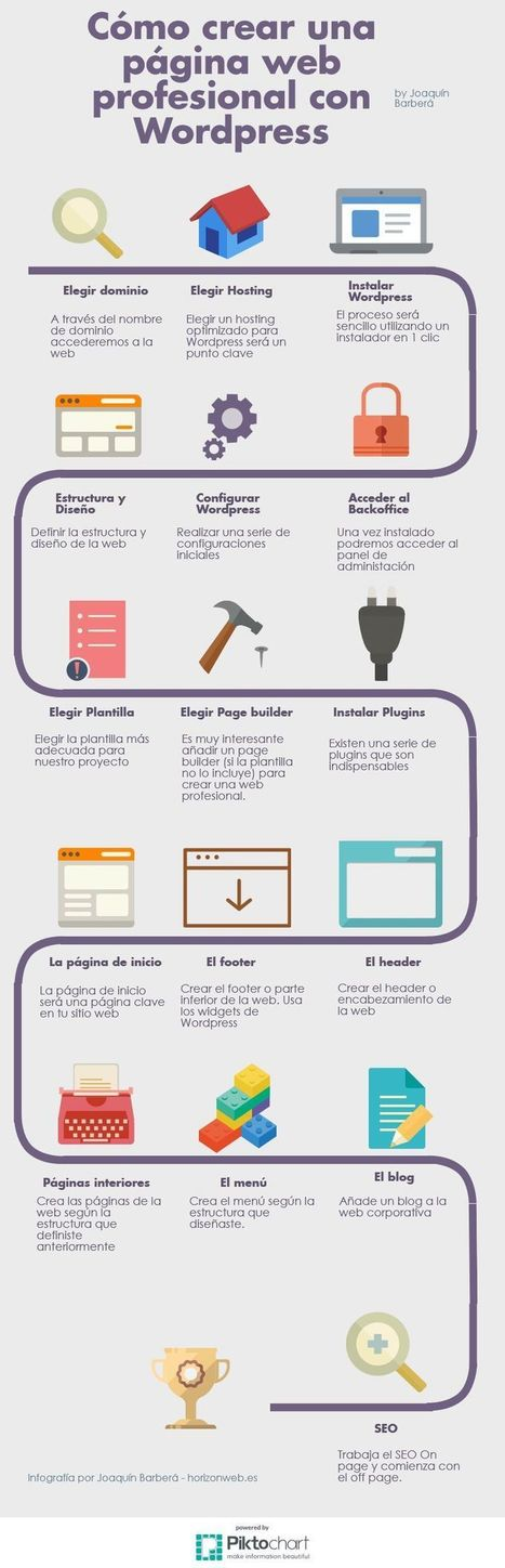 Aprende a crear tu página profesional con WordPress | SocialMedia | Scoop.it