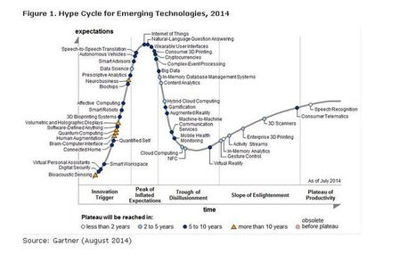 Hype Cycle 2014 : Big data, in-memory, IoT et langage naturel culminent | Digora Live | Scoop.it