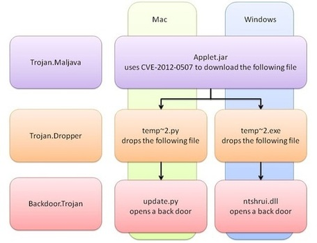 Cross-platform malware exploits Java to attack PCs and Macs | ZDNet | Apple, Mac, iOS4, iPad, iPhone and (in)security... | Scoop.it