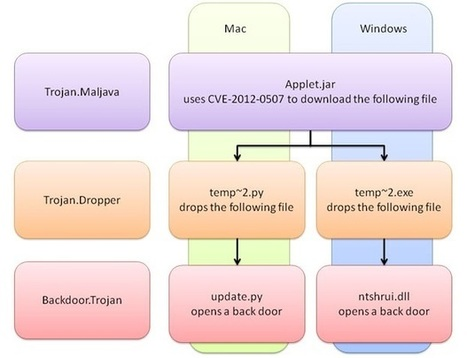 Cross-platform malware exploits Java to attack PCs and Macs | ZDNet | Apple, Mac, MacOS, iOS4, iPad, iPhone and (in)security... | Scoop.it