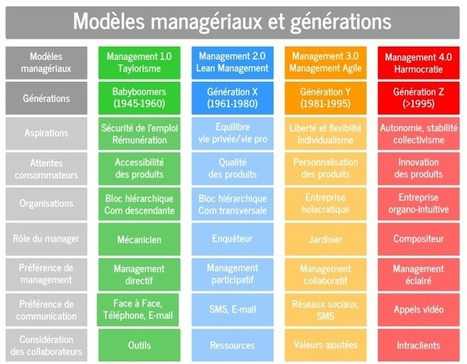 Voyage vers l'harmocratie ou comment manager la génération Z? | Societal and economic Innovation | Scoop.it