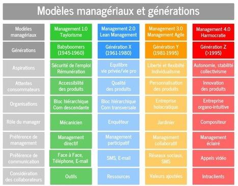 Voyage vers l'harmocratie ou comment manager la génération Z? | Mercadoc | Scoop.it