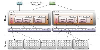Lineland: HBase Architecture 101 - Storage | Scalable Distributed System Design | Scoop.it