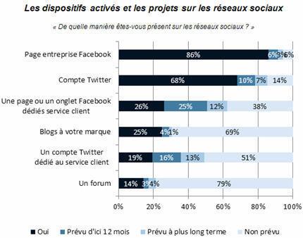 [étude] Neuf e-marchands sur dix disposent d'une page Facebook | Social Media Curation par Mon Habitat Web | Scoop.it