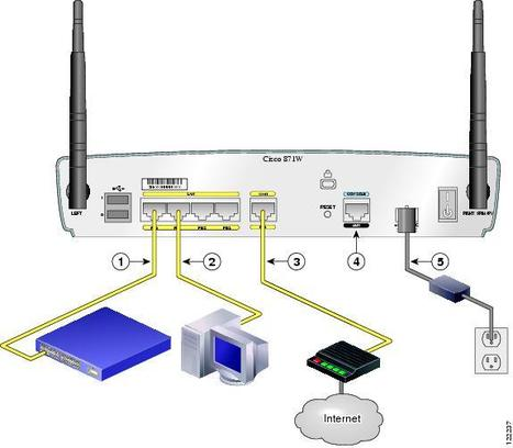 Four steps for Changing Router Password   Router Support   Scoop.it