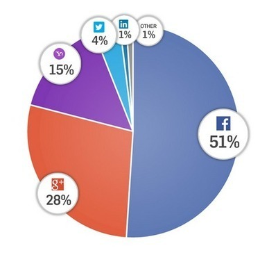 Classement des systèmes d'authentification (social login) - #Arobasenet | Going social | Scoop.it