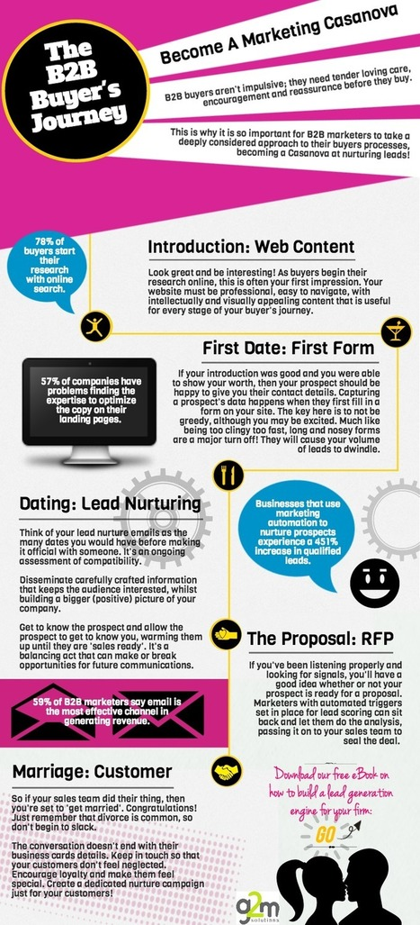 How to become a B2B marketing Casanova: An infographic | Trims talks B2B | Scoop.it