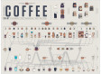 How To Make Every Kind Of Coffee (INFOGRAPHIC) - Huffington Post | Coffee Fanatic | Scoop.it