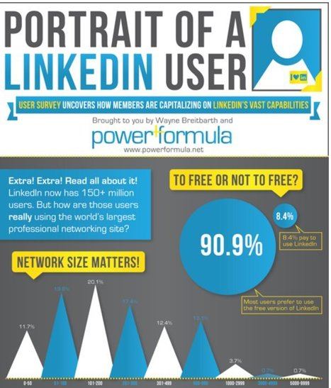 How to Harness the Power of LinkedIn | Business Communication 2.0: Social Media and Digital Communication | Scoop.it