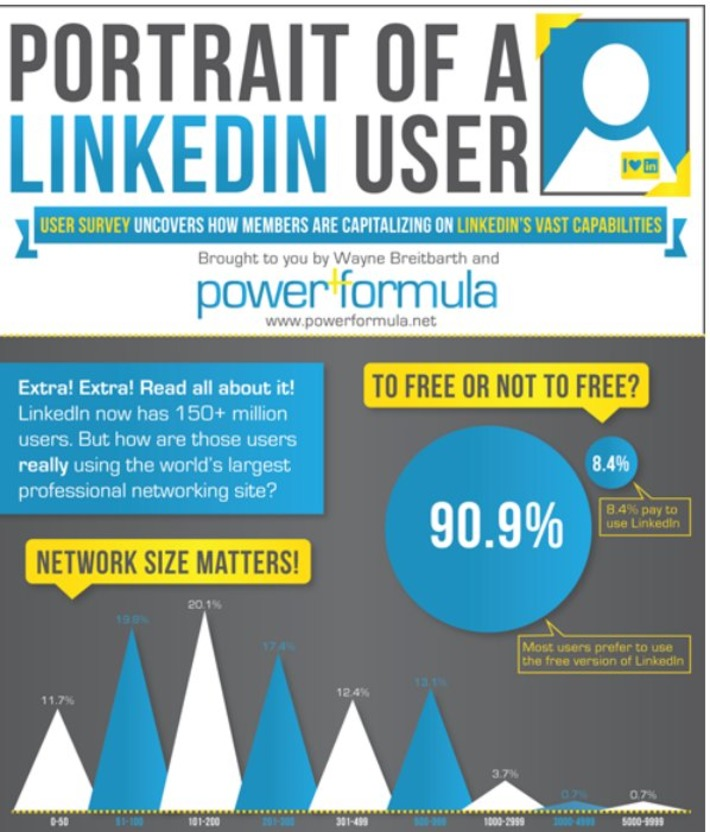 How to Harness the Power of LinkedIn | Collaborationweb | Scoop.it