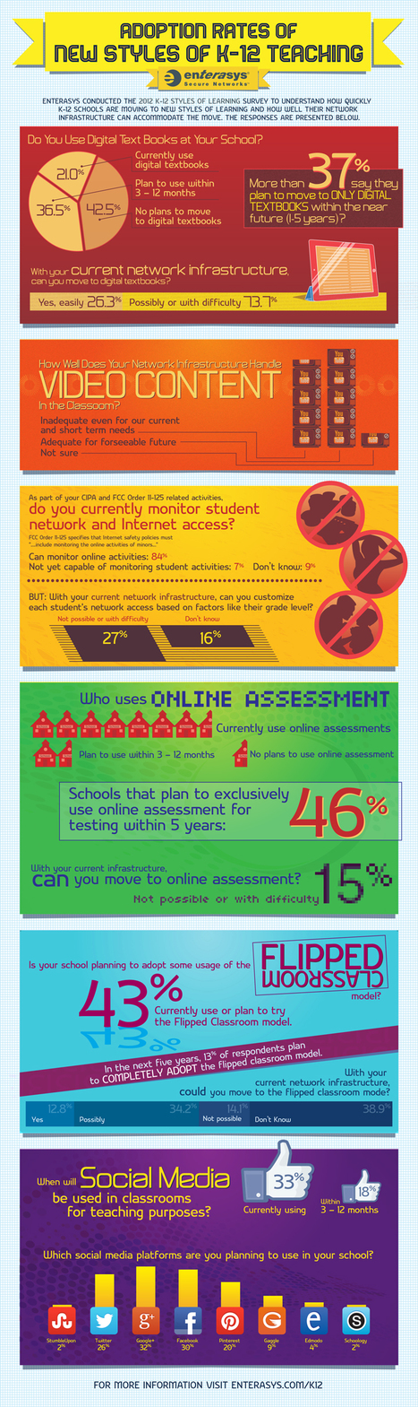 Adoption Rates of New Styles of K-12 Teaching [Infographic] - BYOD | Technology News | Scoop.it
