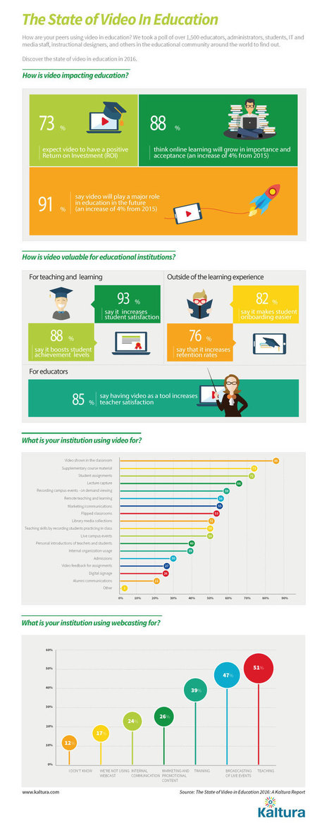 The State of Video in Education Infographic | Learning Bytes from The Consultants-E | Scoop.it