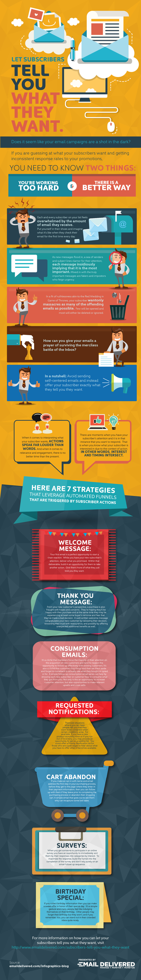 Let Your Subscribers Tell You What They Want-Infographic - | Email Delivered | Scoop.it