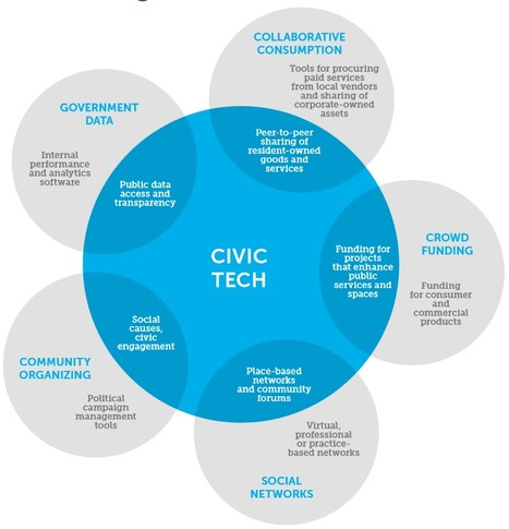 Knight Foundation Report - The Emergence of Civic Tech: Investments in a Growing Field | Civic Tech | Scoop.it