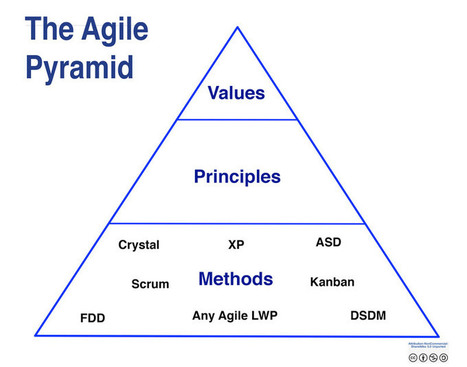 What's the Difference between Agile, Kanban and Scrum | All about Web | Scoop.it