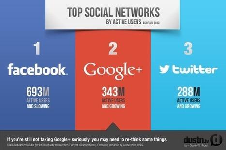 Google+ diventa il secondo social network al mondo - Tutto Android | Personal Branding and Professional networks - @TOOLS_BOX_INC @TOOLS_BOX_EUR @TOOLS_BOX_DEV @TOOLS_BOX_FR @TOOLS_BOX_FR @P_TREBAUL @Best_OfTweets | Scoop.it