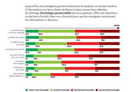 71,5% des internautes ne sont pas prêts à partager leur géolocalisation avec les marques | Fresh from Edge Communication | Scoop.it