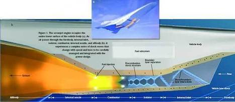 Scramjets integrate air and space - The Industrial Physicist | Aerospace Innovation & Technology | Scoop.it
