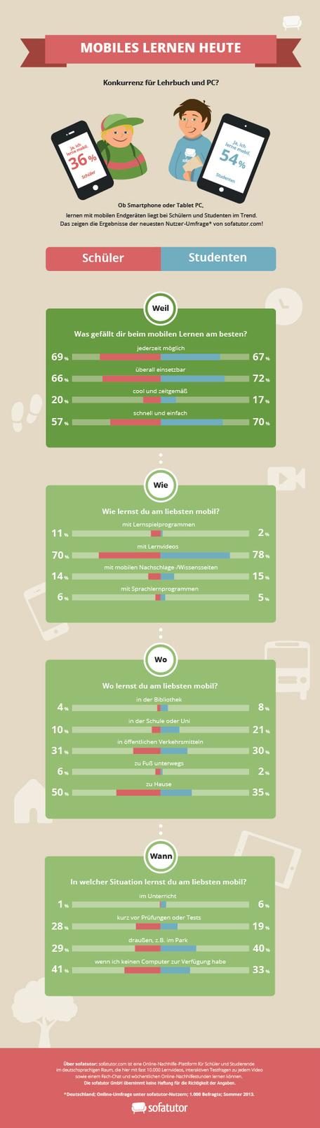 Infografik: Lernen mit mobilen Geräten liegt voll im Trend   MIK   Scoop.it