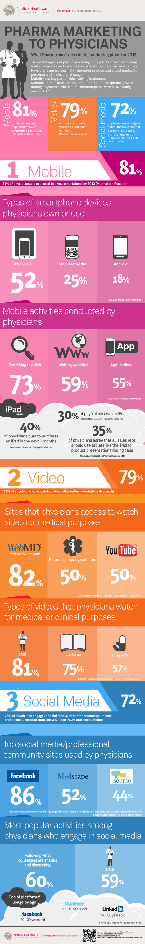 Pharma marketing to physicians [infographic] | Digital Health and Pharma | Scoop.it